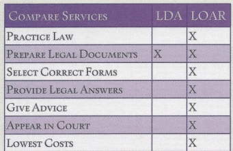 Law Firm vs Legal Document Preparers